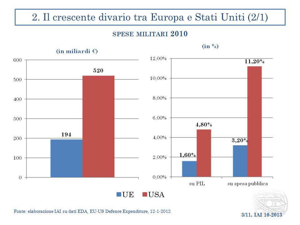 2. Il crescente divario tra Europa e Stati Uniti (2/1)