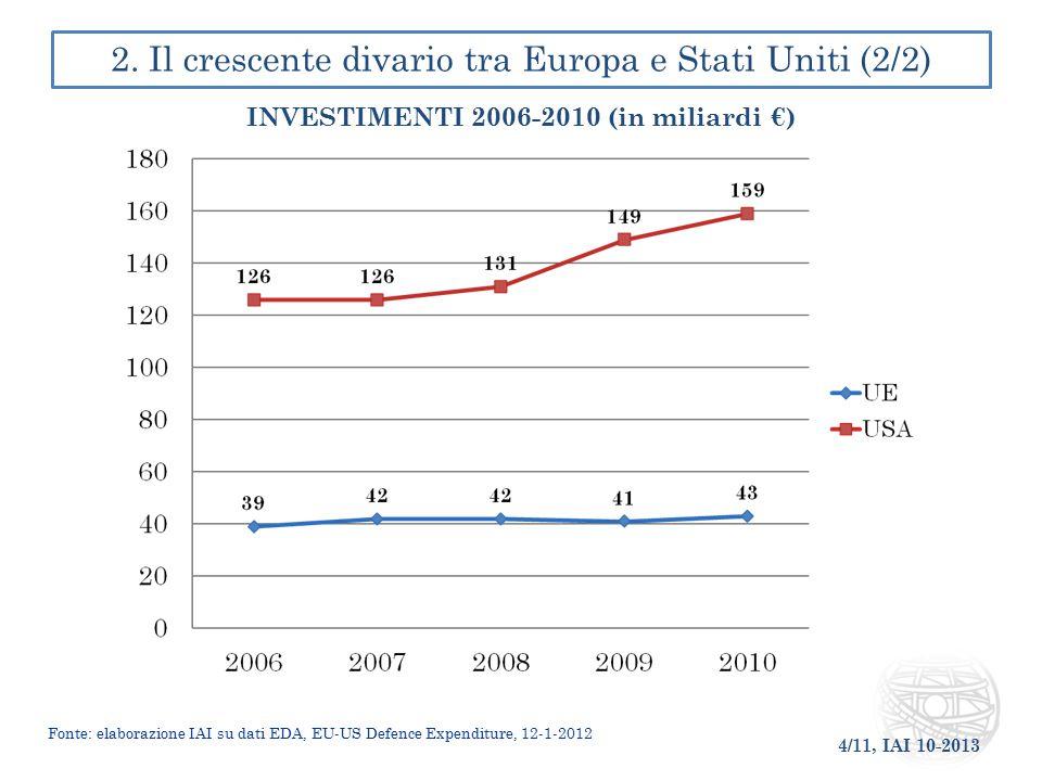 2. Il crescente divario tra Europa e Stati Uniti (2/2)