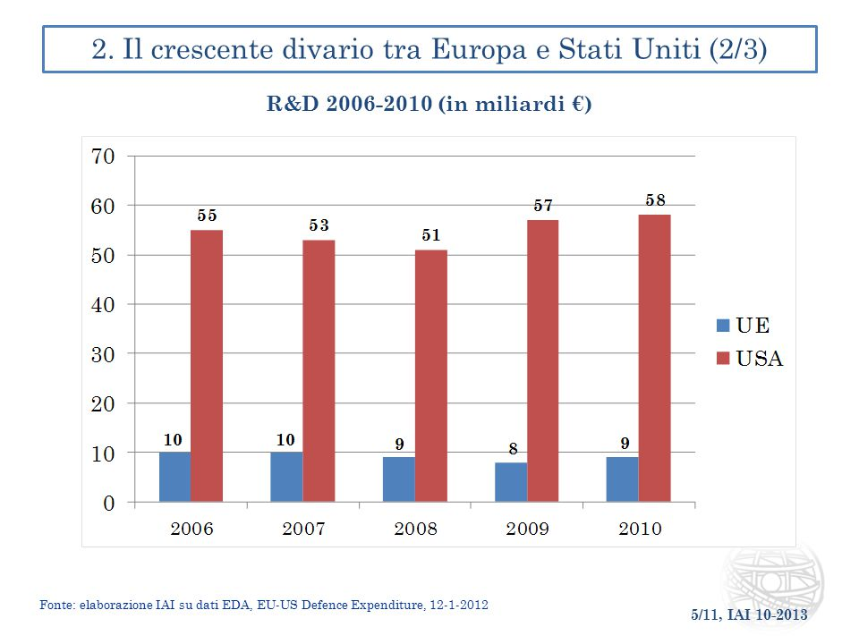 2. Il crescente divario tra Europa e Stati Uniti (2/3)