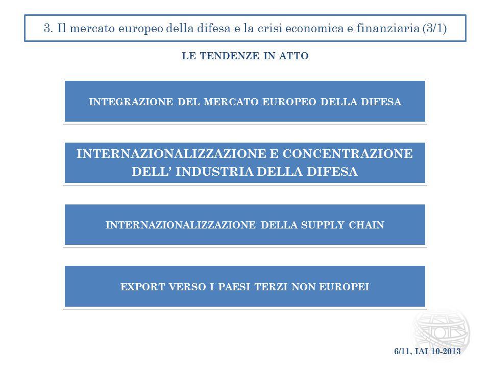 integrazione del mercato europeo della difesa