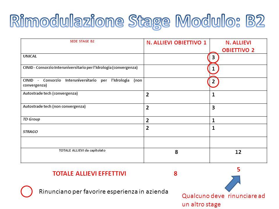 Rimodulazione Stage Modulo: B2