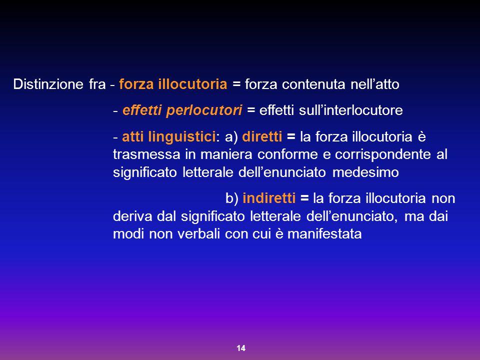 Distinzione fra - forza illocutoria = forza contenuta nell'atto