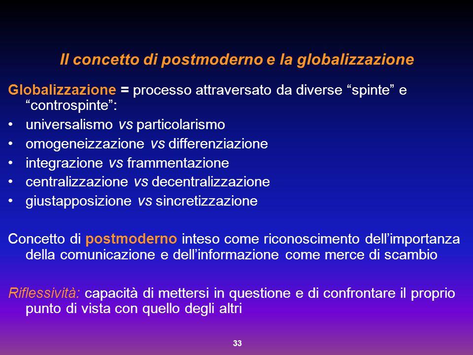 Il concetto di postmoderno e la globalizzazione