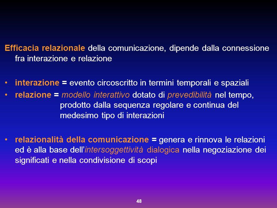 Efficacia relazionale della comunicazione, dipende dalla connessione fra interazione e relazione