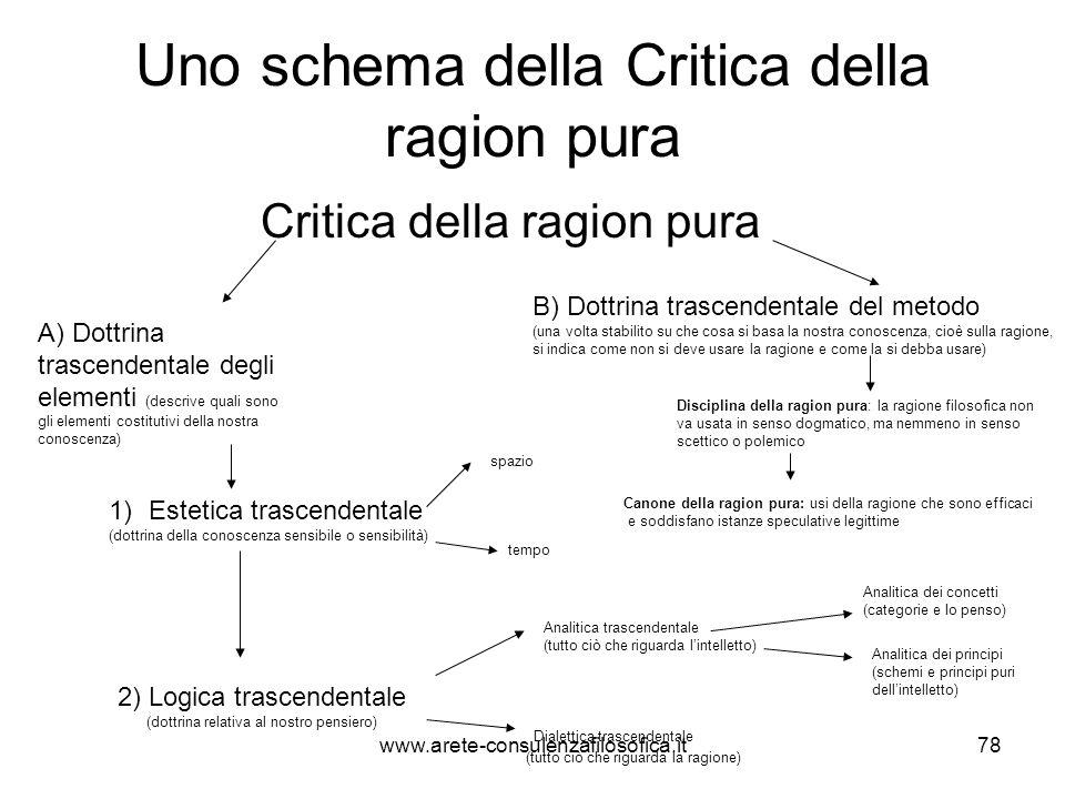 Uno schema della Critica della ragion pura