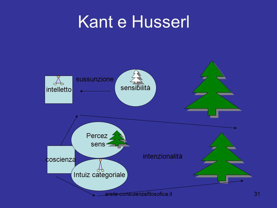 Kant e Husserl sussunzione sensibilità intelletto Percez sens