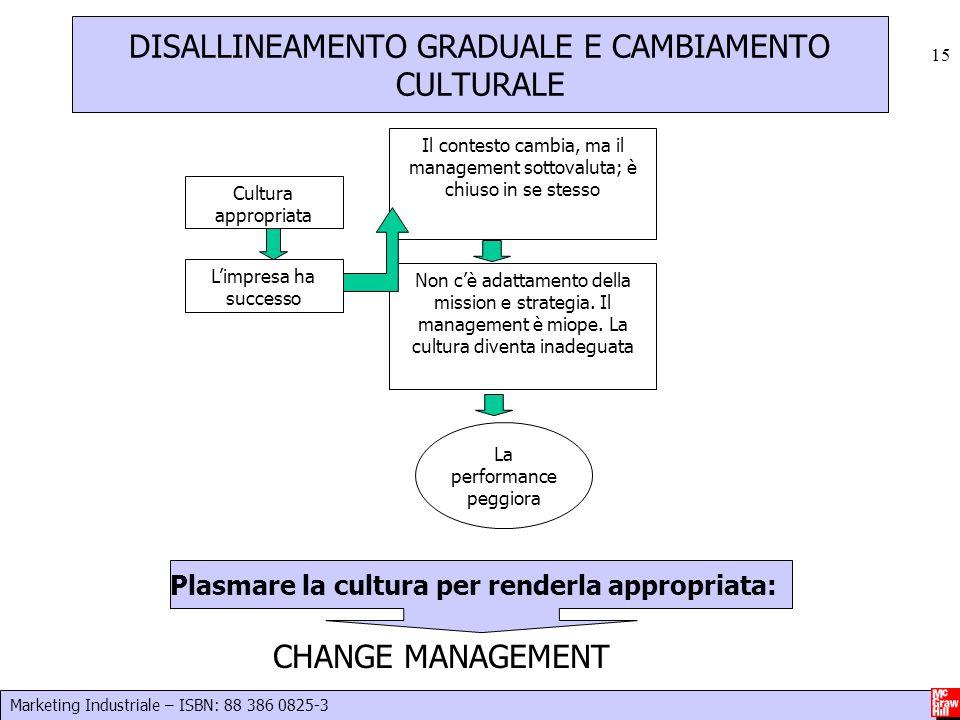 DISALLINEAMENTO GRADUALE E CAMBIAMENTO CULTURALE