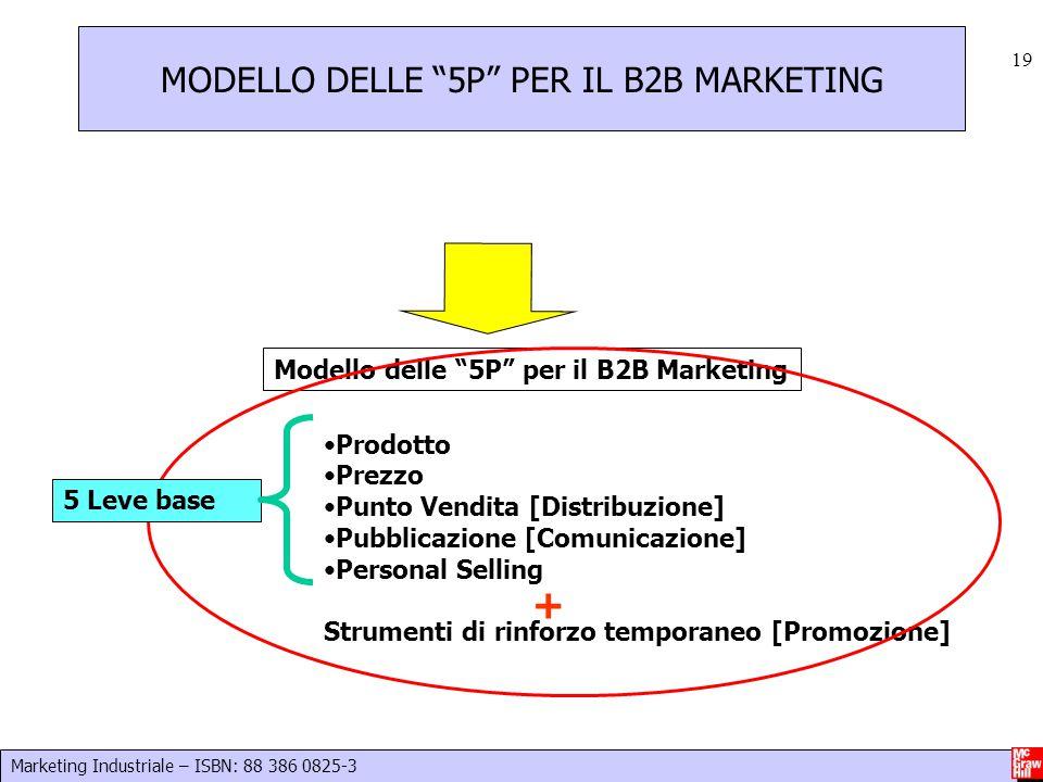 MODELLO DELLE 5P PER IL B2B MARKETING