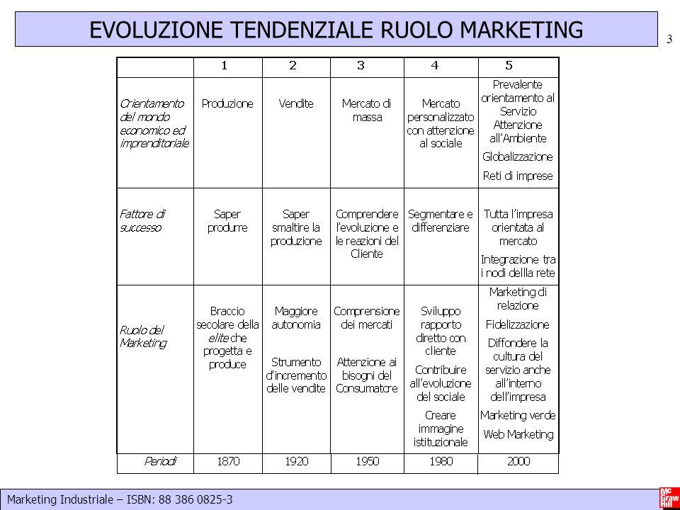 EVOLUZIONE TENDENZIALE RUOLO MARKETING