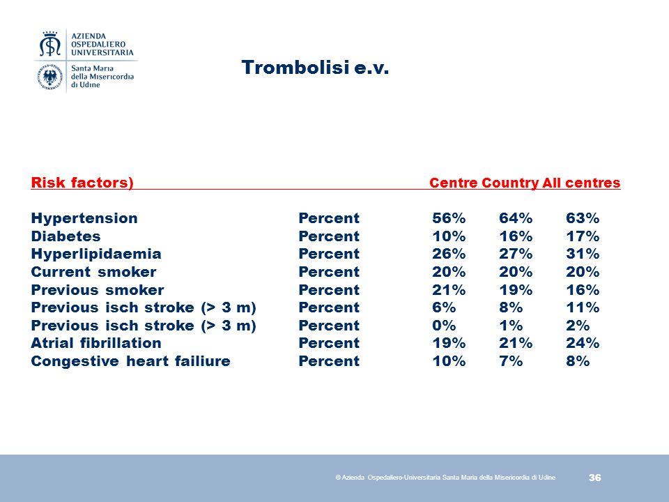 Trombolisi e.v. Risk factors) Centre Country All centres