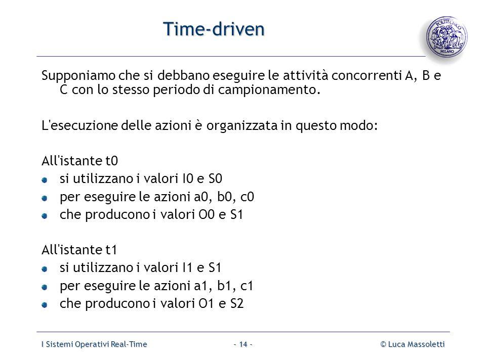 Time-driven Supponiamo che si debbano eseguire le attività concorrenti A, B e C con lo stesso periodo di campionamento.