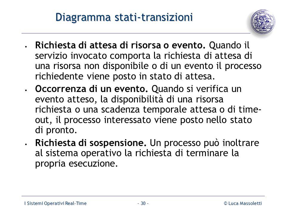 Diagramma stati-transizioni