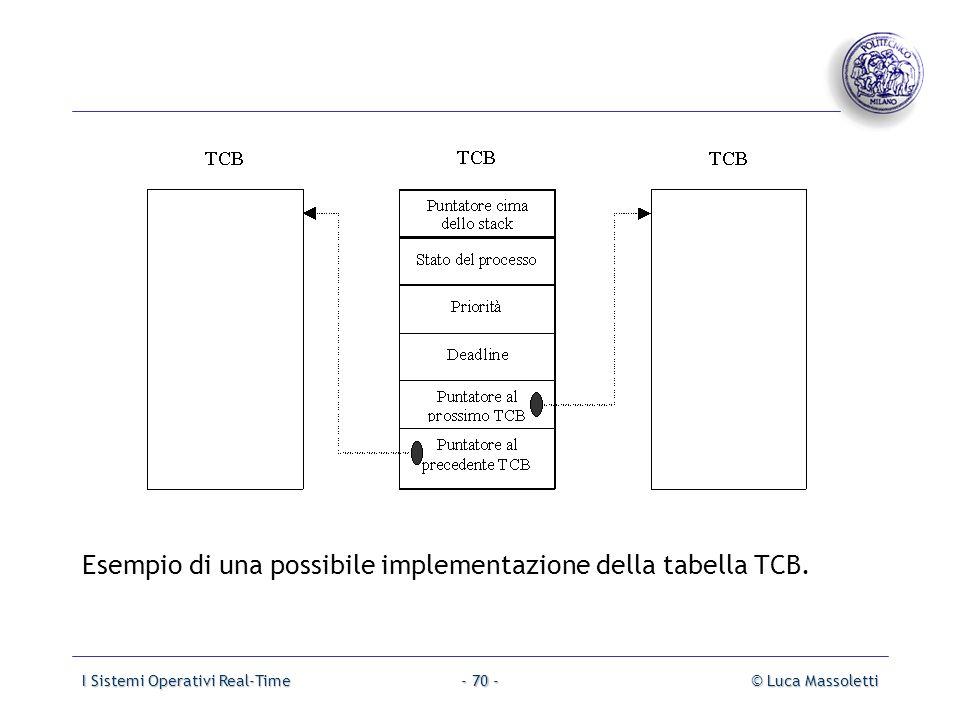 Esempio di una possibile implementazione della tabella TCB.