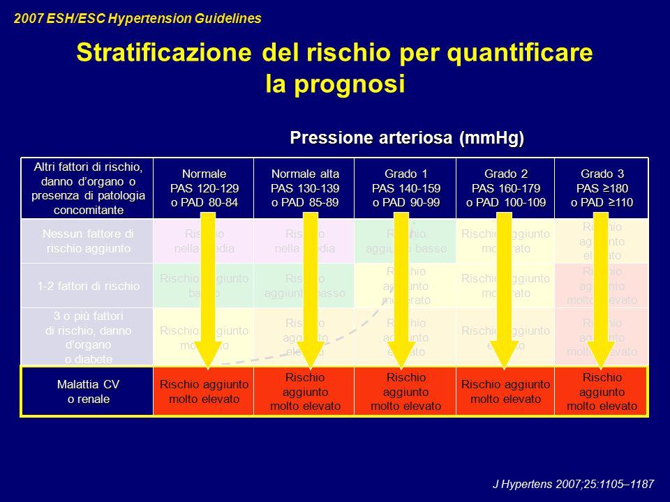 Stratificazione del rischio per quantificare la prognosi