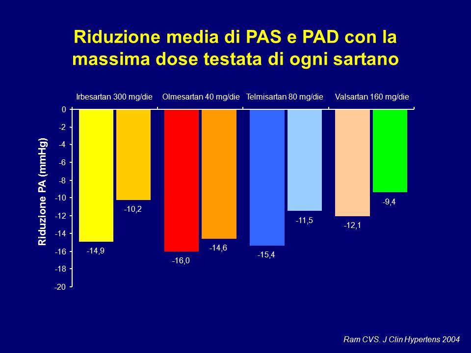 Riduzione media di PAS e PAD con la massima dose testata di ogni sartano