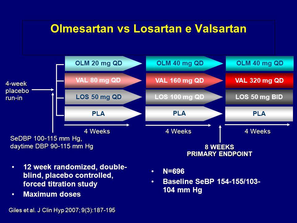 Olmesartan vs Losartan e Valsartan