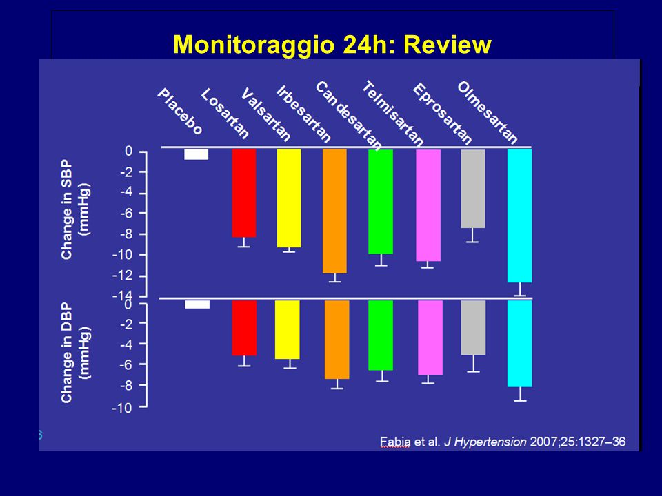 Monitoraggio 24h: Review