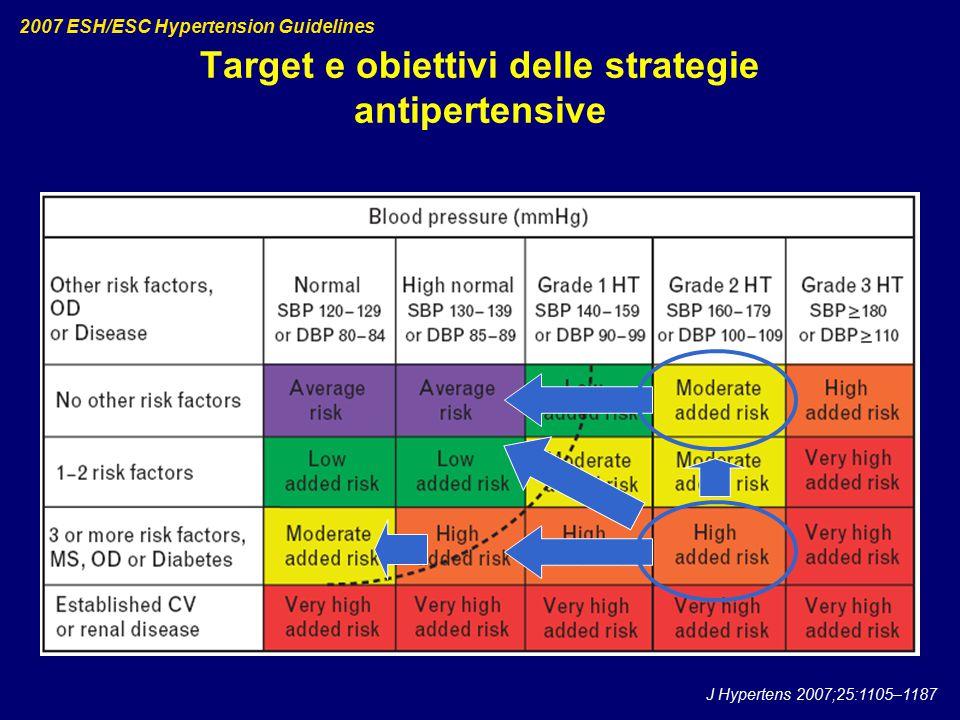 Target e obiettivi delle strategie antipertensive