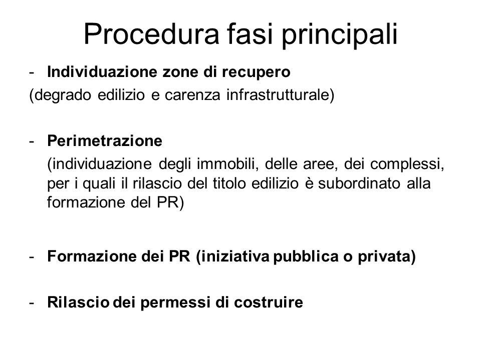 Procedura fasi principali