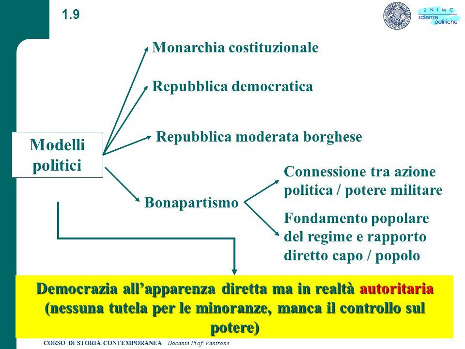 1.9 Monarchia costituzionale. Repubblica democratica. Repubblica moderata borghese. Modelli politici.