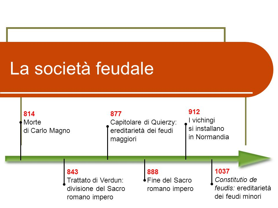 La società feudale 912 I vichingi si installano in Normandia 814 Morte