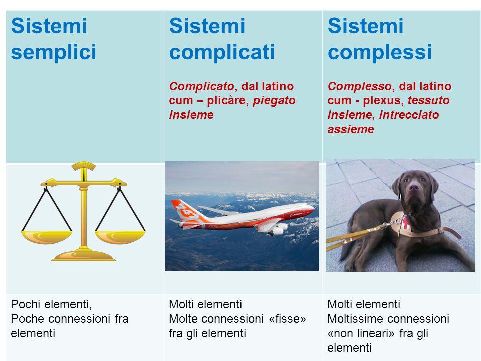 Sistemi semplici Sistemi complicati Sistemi complessi