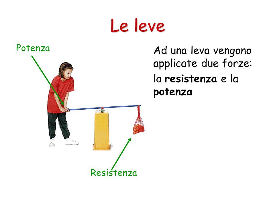 Le leve Ad una leva vengono applicate due forze: