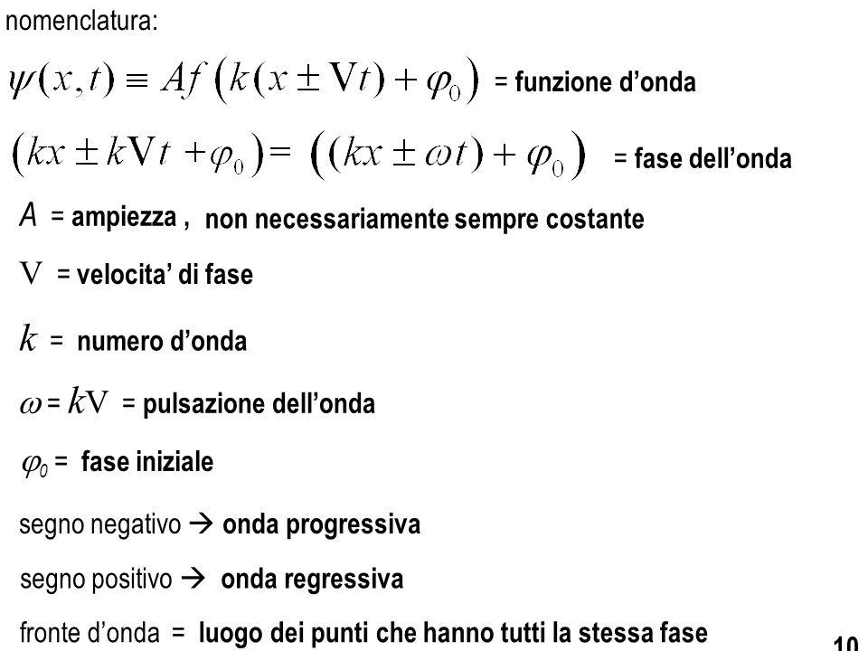 k = numero d'onda A = ampiezza , V = velocita' di fase