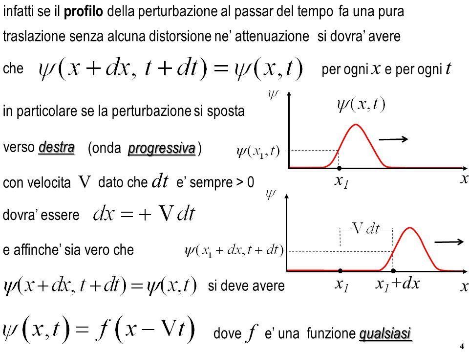 x x1 x x1+dx x1 infatti se il profilo della perturbazione