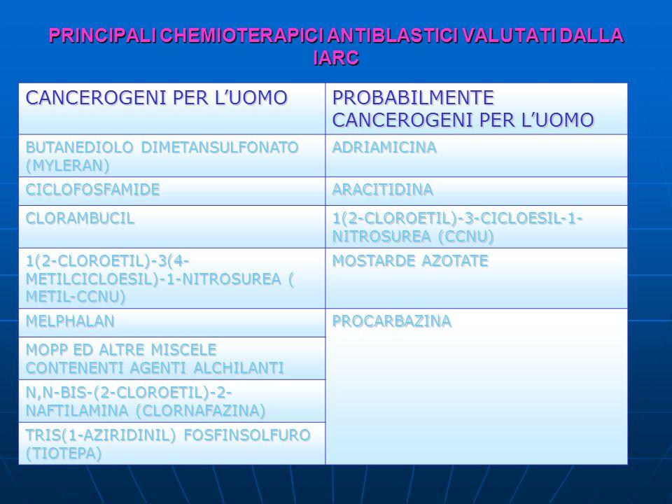 PRINCIPALI CHEMIOTERAPICI ANTIBLASTICI VALUTATI DALLA IARC