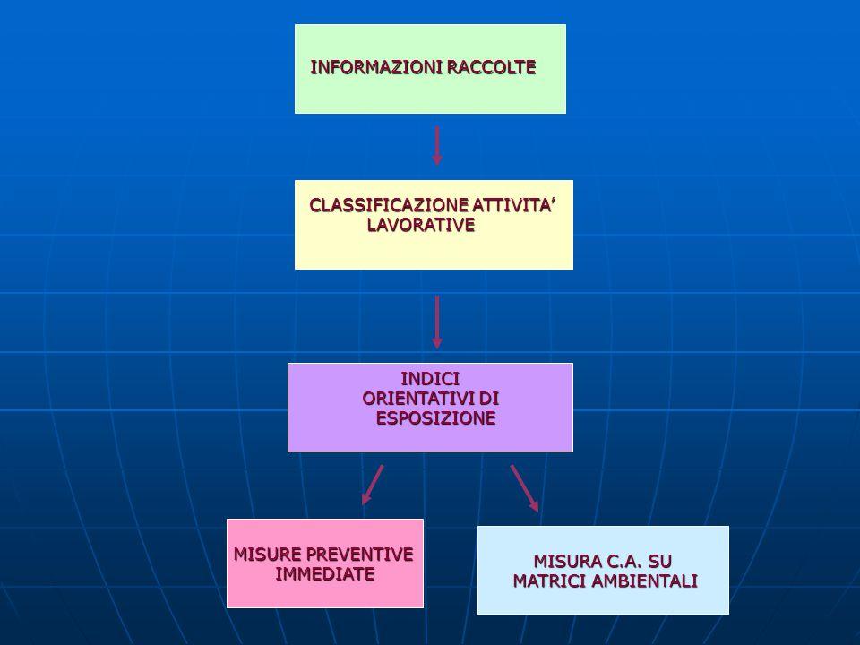 CLASSIFICAZIONE ATTIVITA'