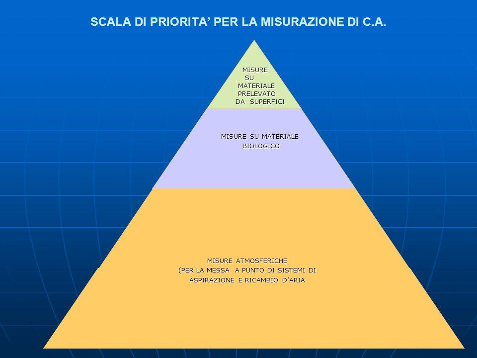 SCALA DI PRIORITA' PER LA MISURAZIONE DI C.A.