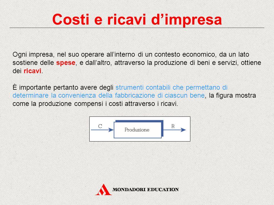 Costi e ricavi d'impresa