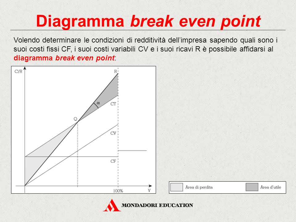 Diagramma break even point