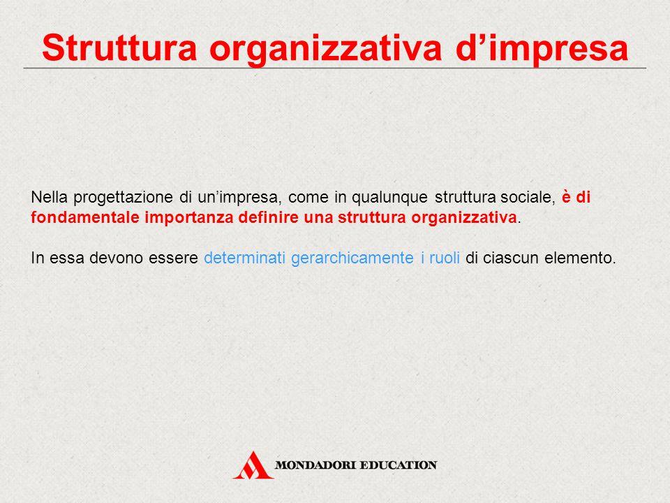 Struttura organizzativa d'impresa