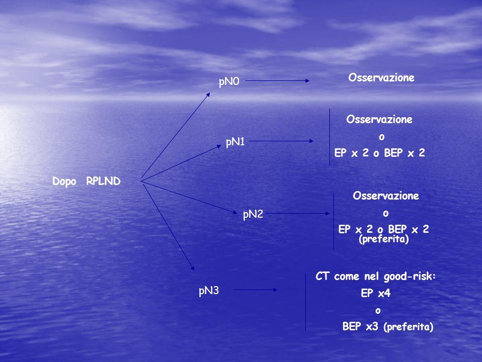 Osservazione pN0. Osservazione. o. EP x 2 o BEP x 2. pN1. Dopo RPLND. Osservazione. o. EP x 2 o BEP x 2 (preferita)
