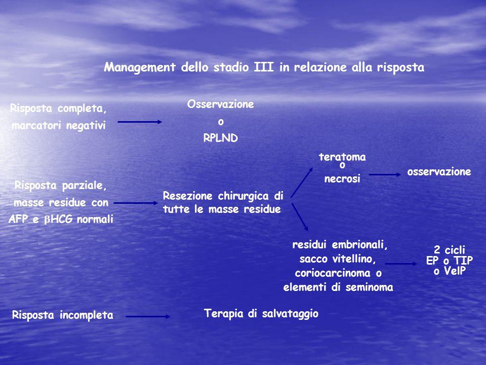 Management dello stadio III in relazione alla risposta