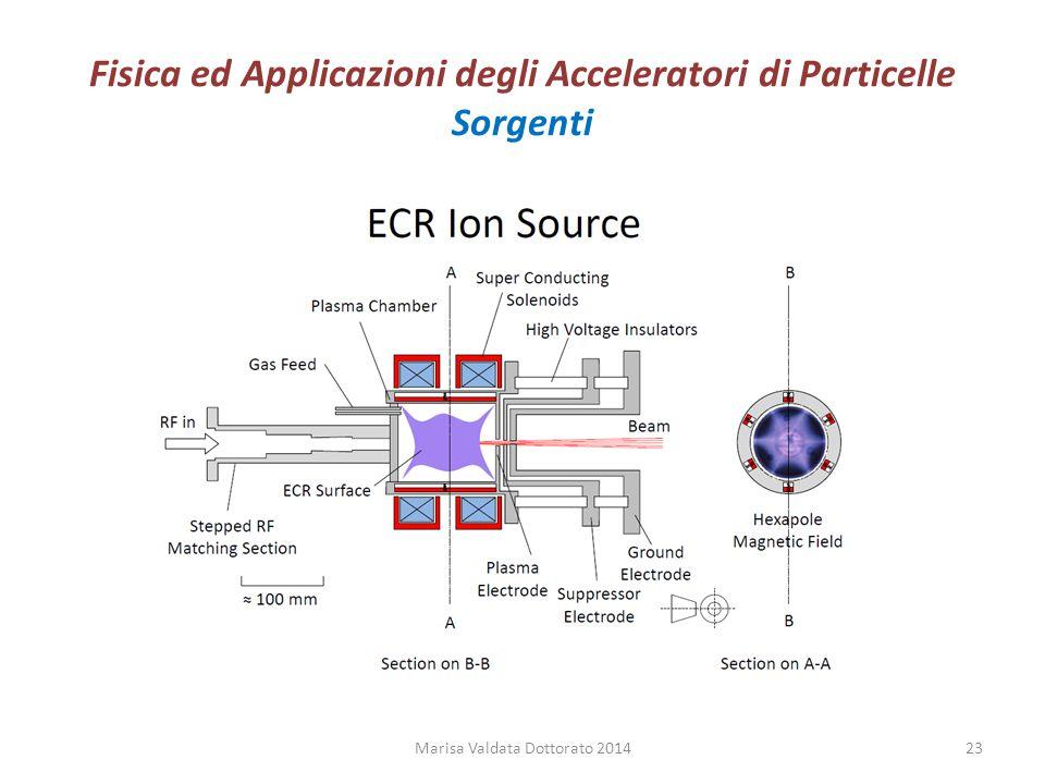 Fisica ed Applicazioni degli Acceleratori di Particelle Sorgenti