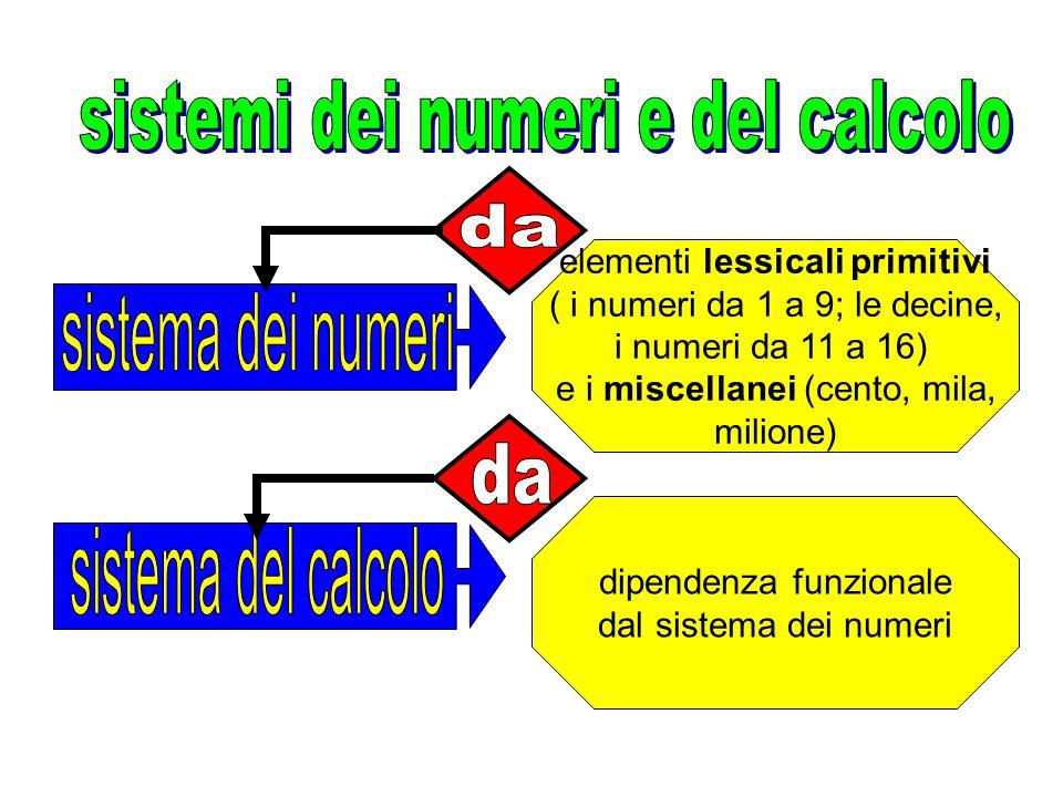 sistemi dei numeri e del calcolo