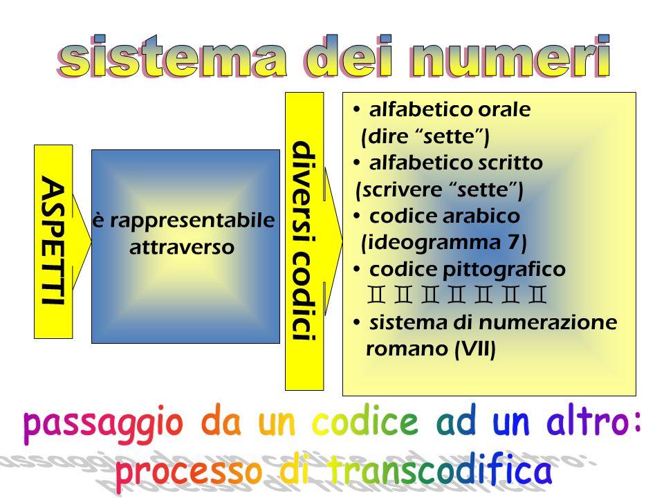 passaggio da un codice ad un altro: processo di transcodifica