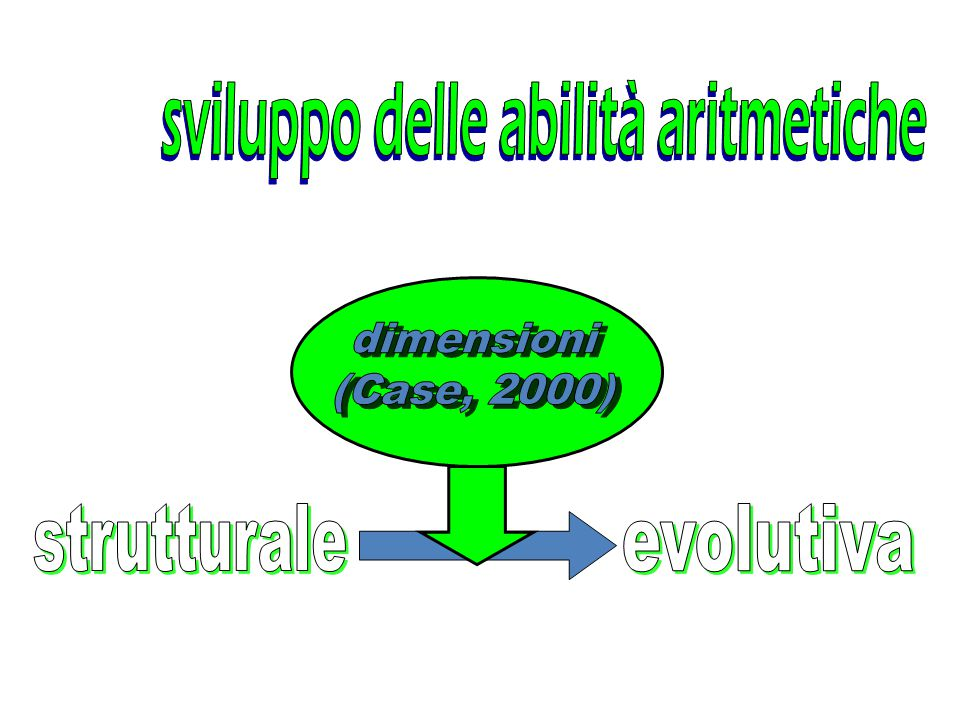 sviluppo delle abilità aritmetiche