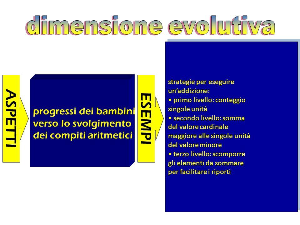 ASPETTI ESEMPI dimensione evolutiva progressi dei bambini