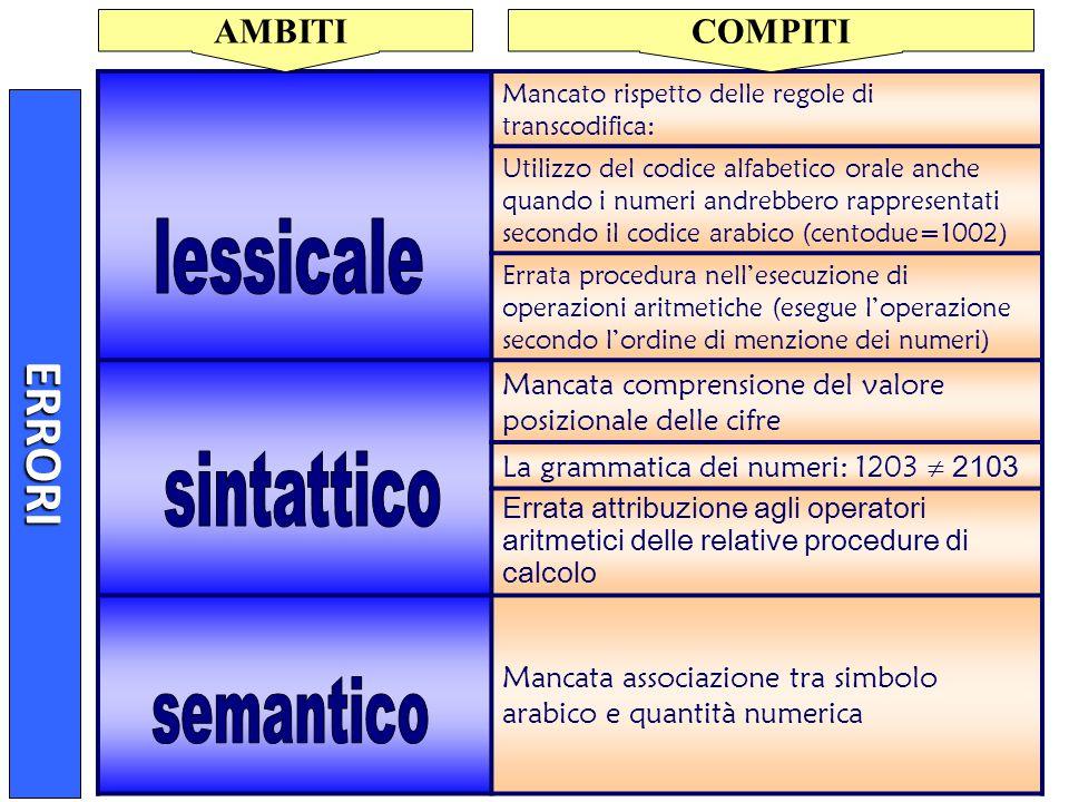 lessicale ERRORI sintattico semantico AMBITI COMPITI