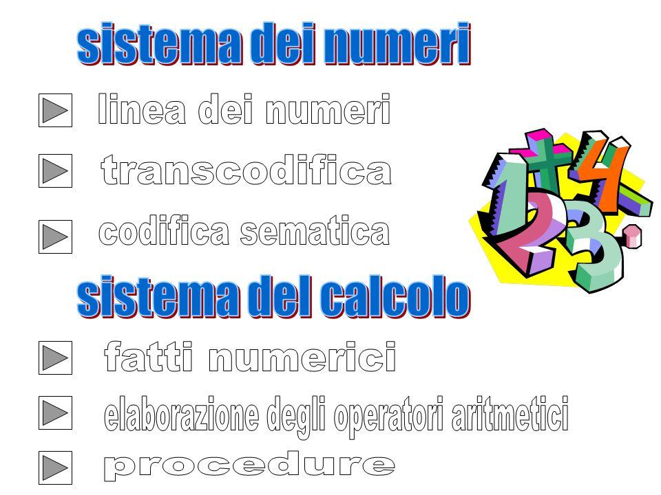 elaborazione degli operatori aritmetici