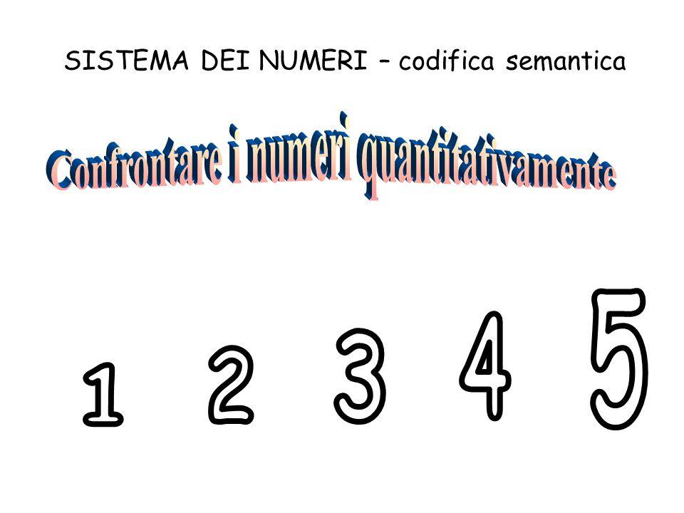 Confrontare i numeri quantitativamente