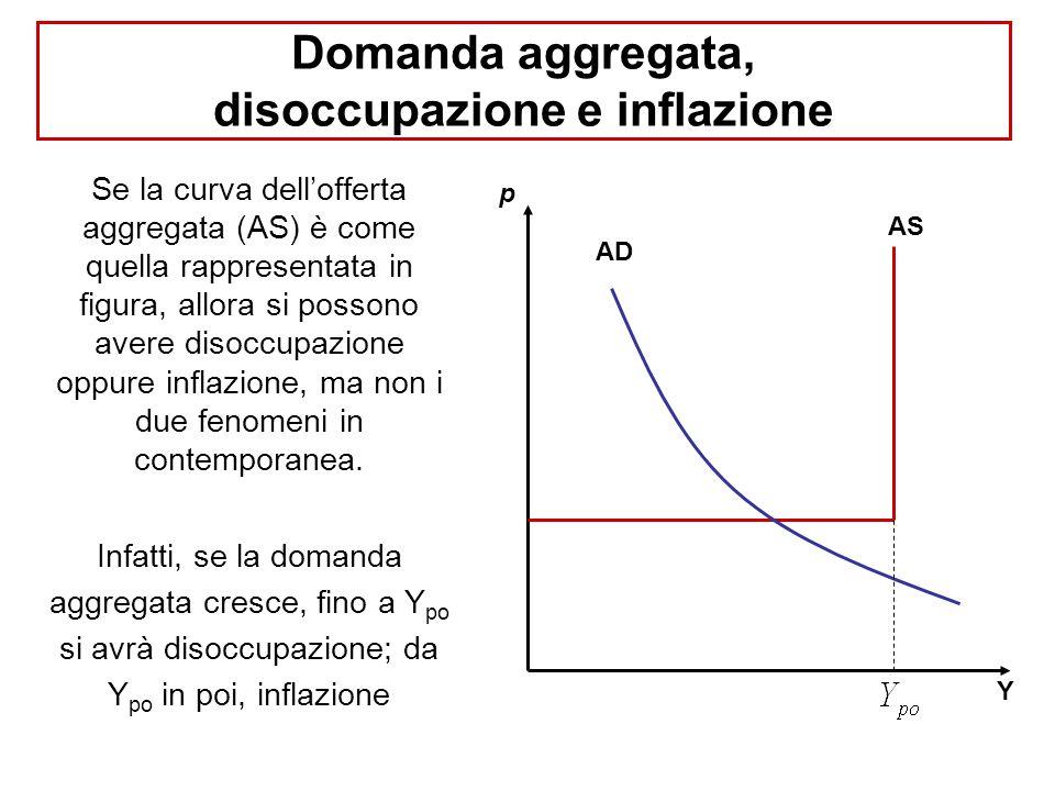 Domanda aggregata, disoccupazione e inflazione