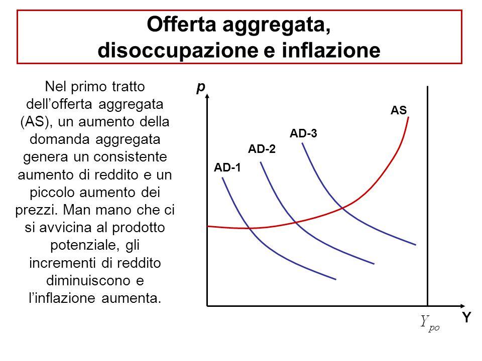 Offerta aggregata, disoccupazione e inflazione