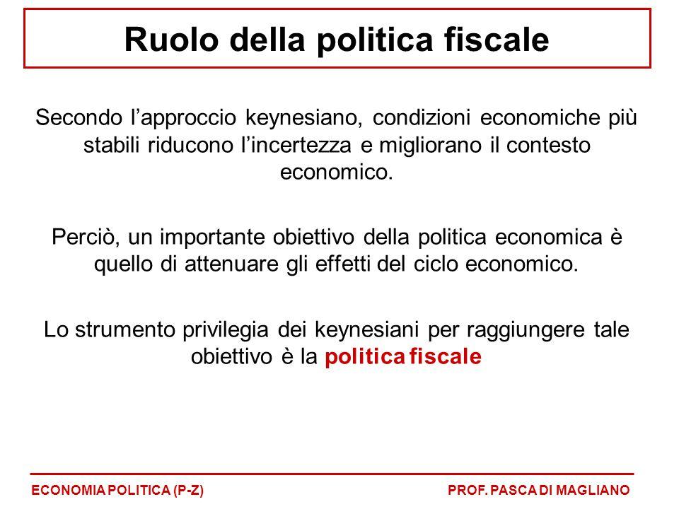 Ruolo della politica fiscale