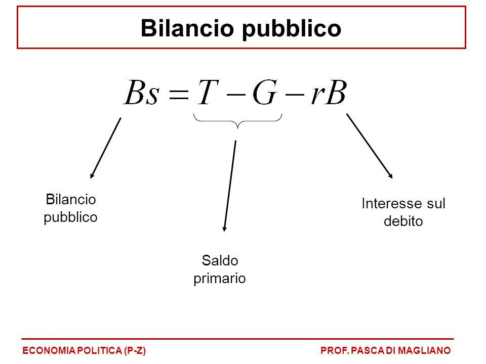 Bilancio pubblico Bilancio pubblico Interesse sul debito
