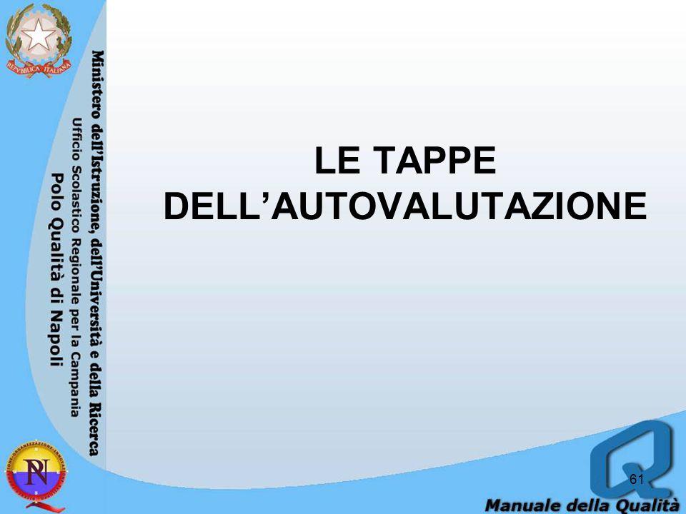 LE TAPPE DELL'AUTOVALUTAZIONE